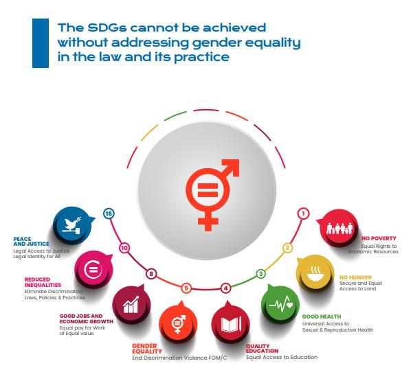 Gender Justice SDGs