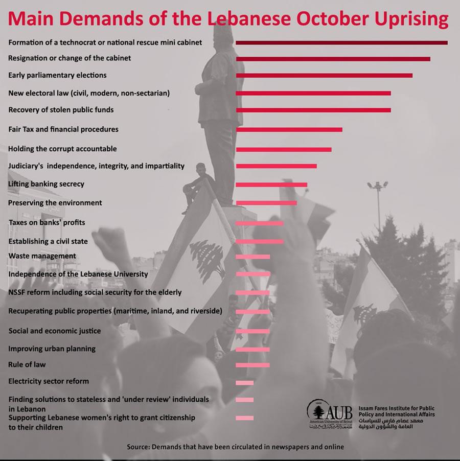 Main Demands Lebanon Protests